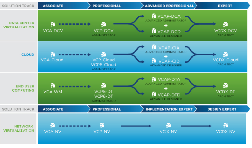 VMware Certification Path - PassTheVCP.com
